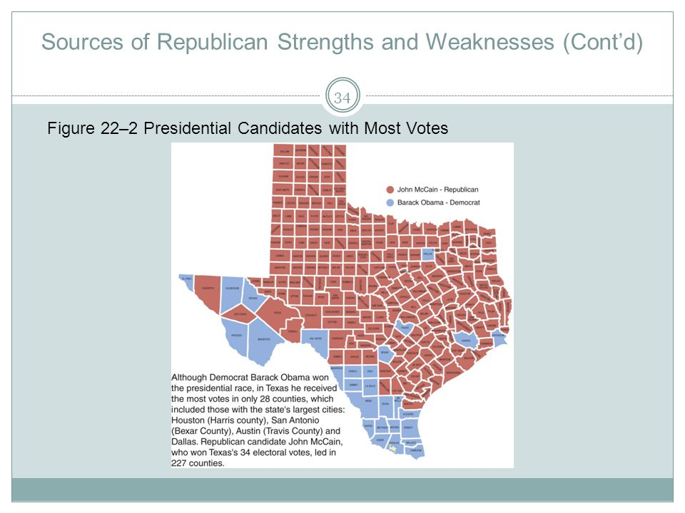 Sources of Republican Strengths and Weaknesses (Contd) Figure 22–2 Presidential Candidates with Most Votes 34