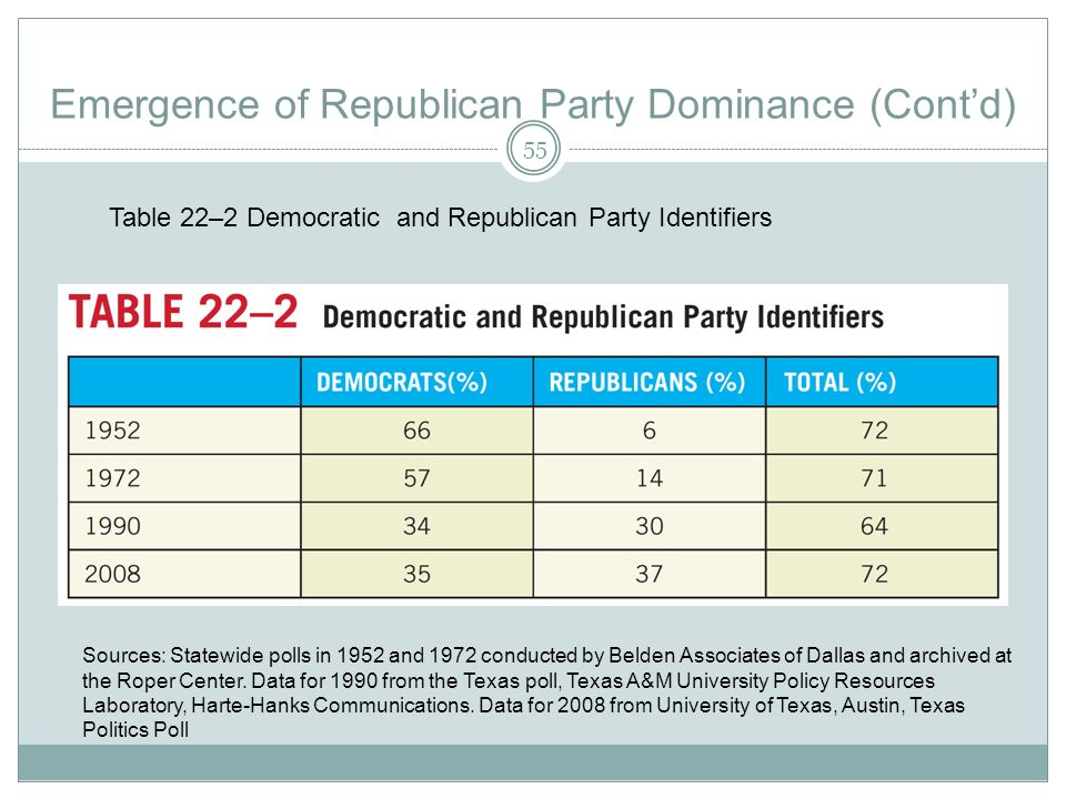 Emergence of Republican Party Dominance (Contd) Sources: Statewide polls in 1952 and 1972 conducted by Belden Associates of Dallas and archived at the