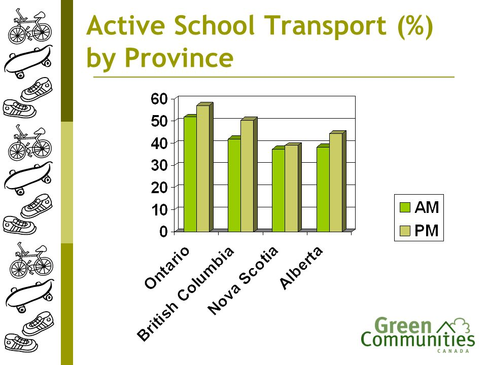 Active School Transport (%) by Province