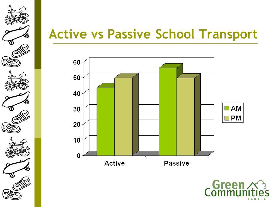 Active vs Passive School Transport