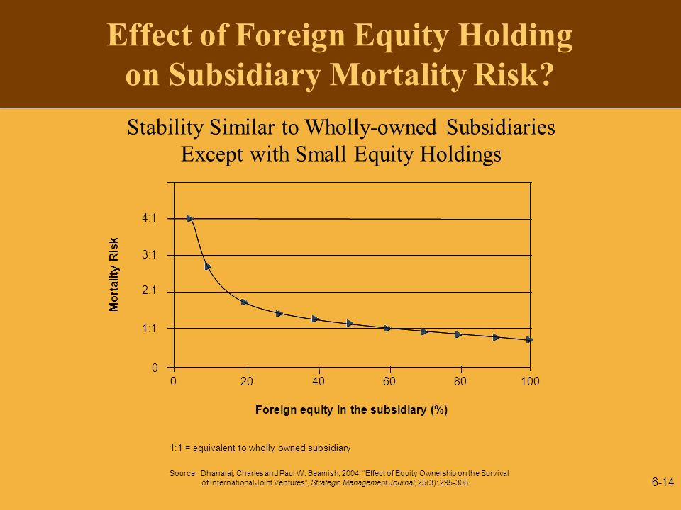 6-14 Effect of Foreign Equity Holding on Subsidiary Mortality Risk? Stability Similar to Wholly-owned Subsidiaries Except with Small Equity Holdings 1
