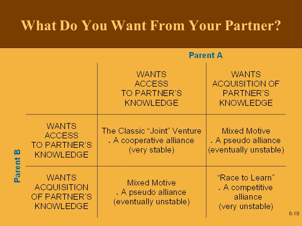6-19 What Do You Want From Your Partner?