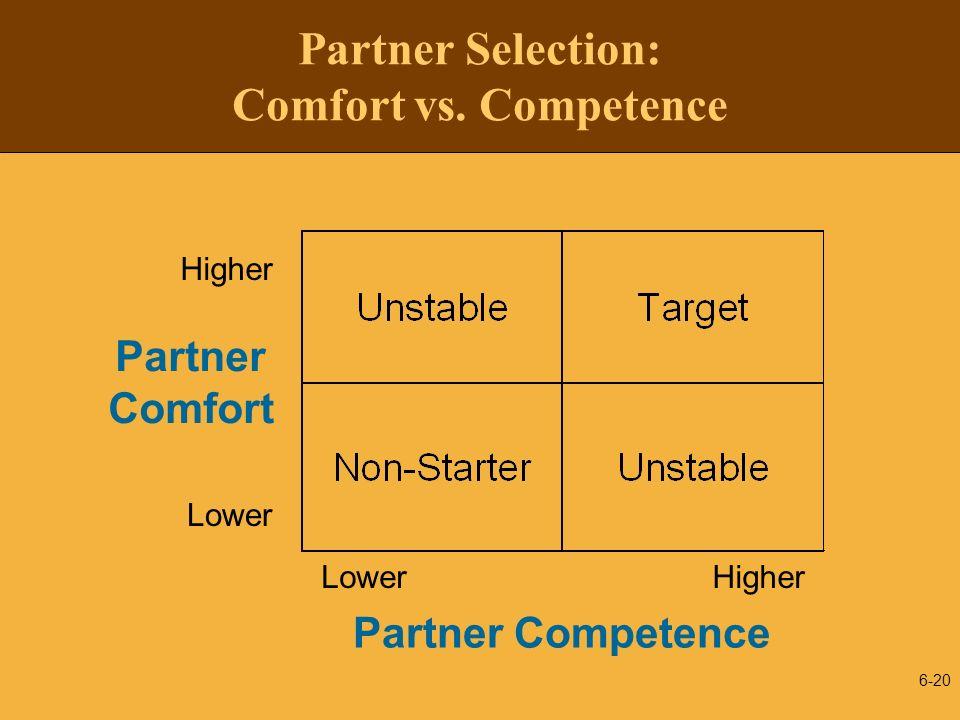 6-20 Partner Selection: Comfort vs. Competence LowerHigher Partner Competence Lower Higher Partner Comfort