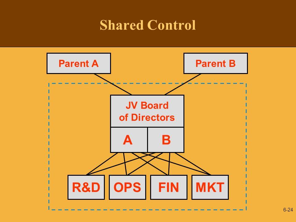 6-24 Shared Control JV Board of Directors A B Parent AParent B R&DOPSFINMKT