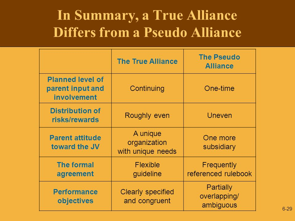 6-29 In Summary, a True Alliance Differs from a Pseudo Alliance The True Alliance The Pseudo Alliance Planned level of parent input and involvement Co