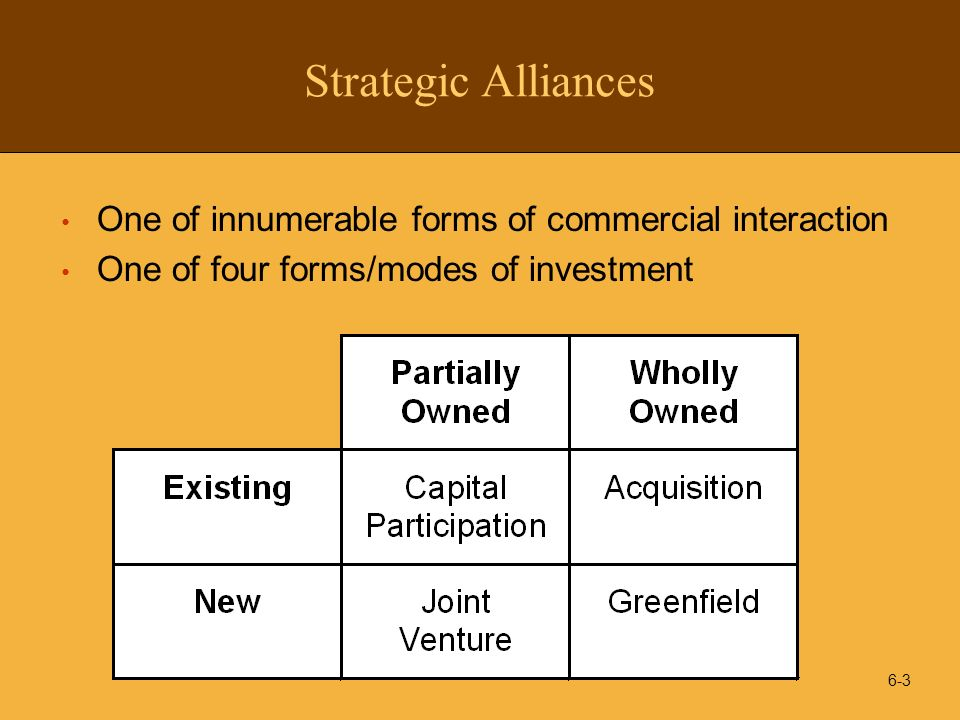 6-4 Range of Strategic Alliances Joint Venture (Equity Participation) Co-production/ Buyback R & D Consortia Cross Licensing Franchising Patent Licensing Cooperation Agreement High Low CompetitionCooperation Level of Interaction Type of Arrangement Strategic Alliances