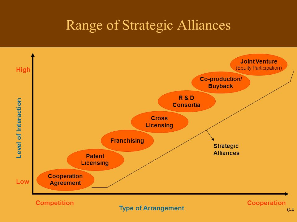 6-5 In the 1960s and 1970s Alliances were Primarily used in Peripheral Markets and Technologies Peripheral Critical Markets PeripheralCritical Technologies Alliance Alliance Frontier