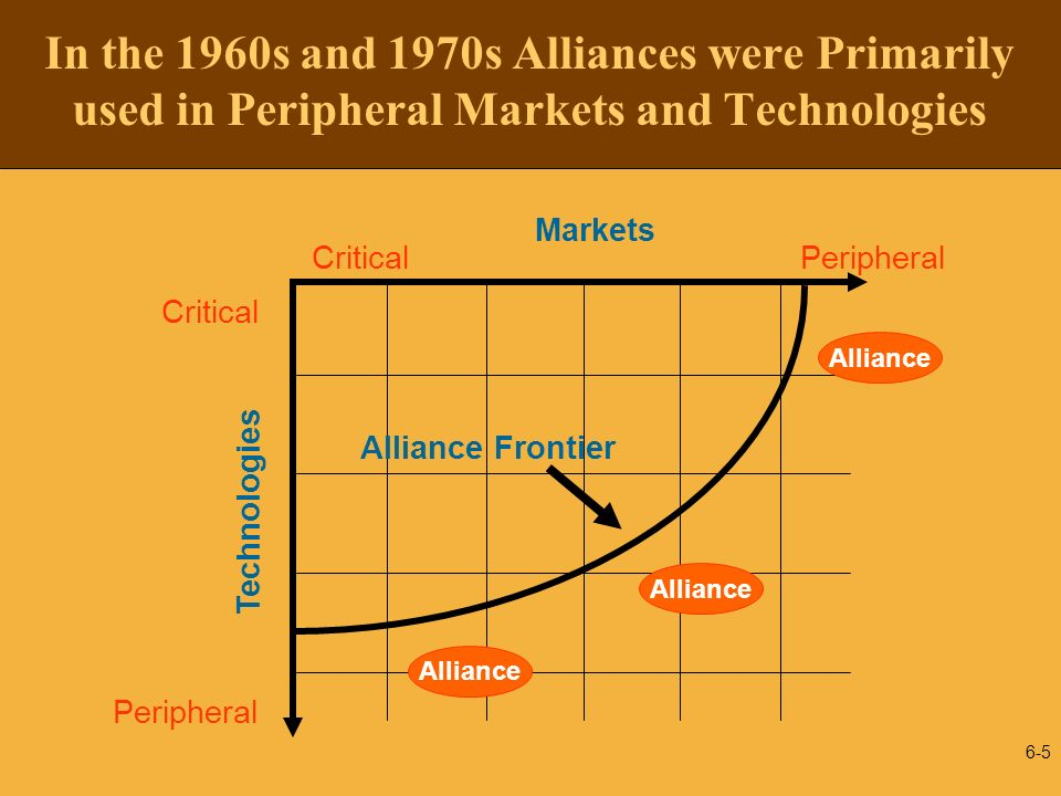 6-6 In the 1980s the Alliance Frontier Moved to Encompass More Important Markets and Technologies Alliance Peripheral Critical Markets PeripheralCritical Technologies Alliance Frontier Examples Ford - Mazda Philips - Siemens Rolls Royce + Japanese