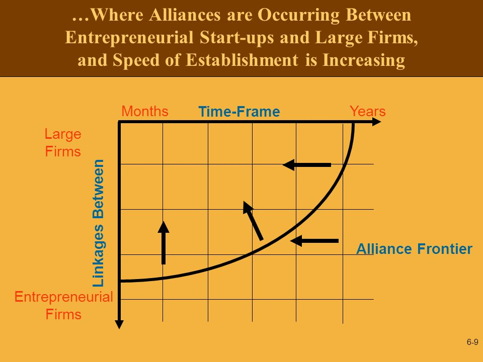 6-9 …Where Alliances are Occurring Between Entrepreneurial Start-ups and Large Firms, and Speed of Establishment is Increasing Entrepreneurial Firms L
