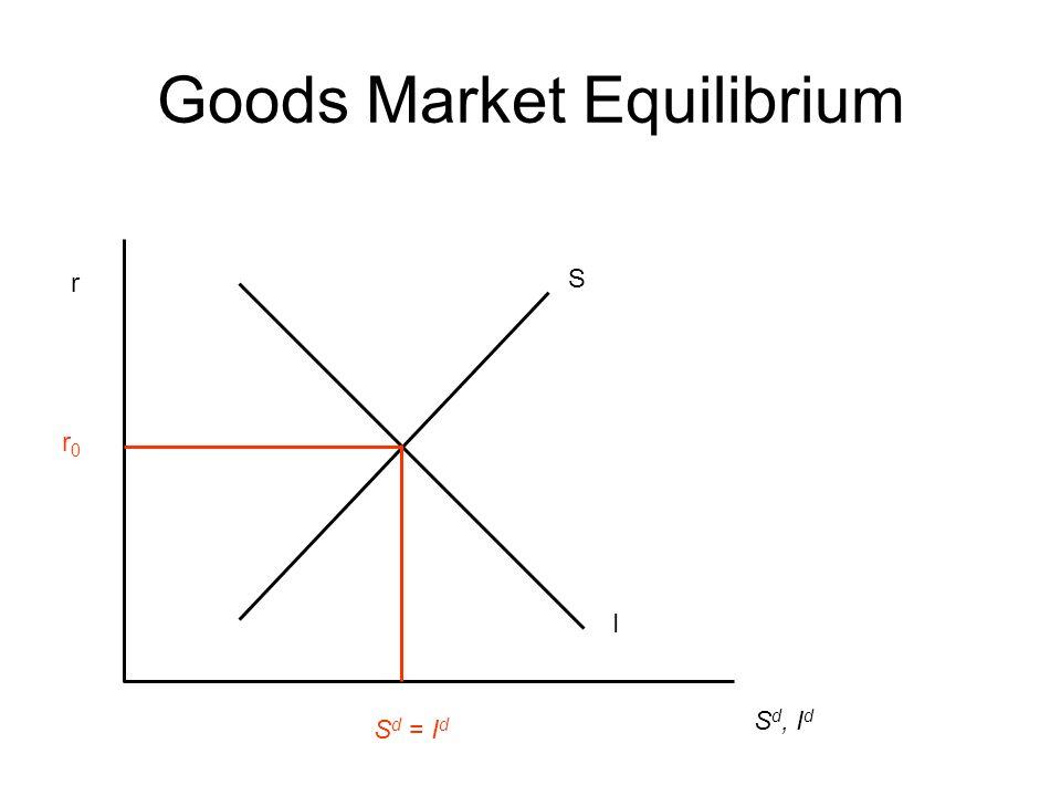 Goods Market Equilibrium r S d, I d I S r0r0 S d = I d