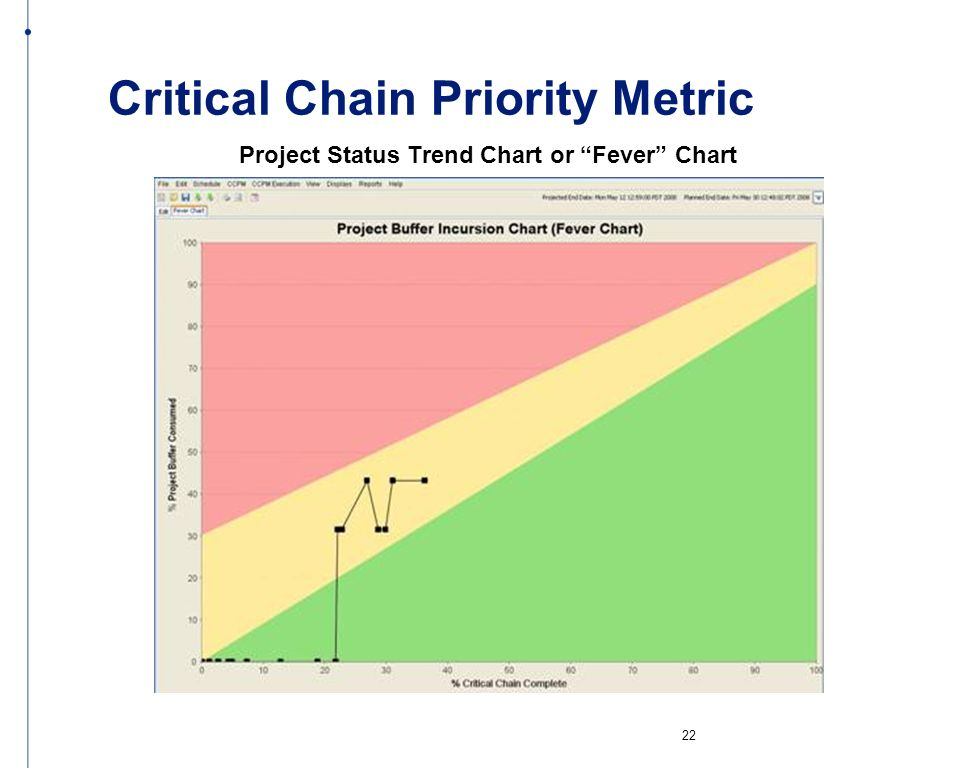 Critical Chain Priority Metric Project Status Trend Chart or Fever Chart 22