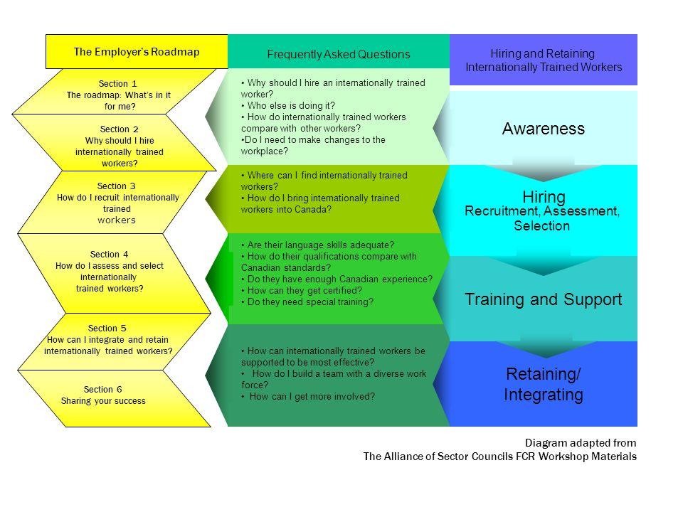 www.councils.org Hiring Recruitment, Assessment, Selection.