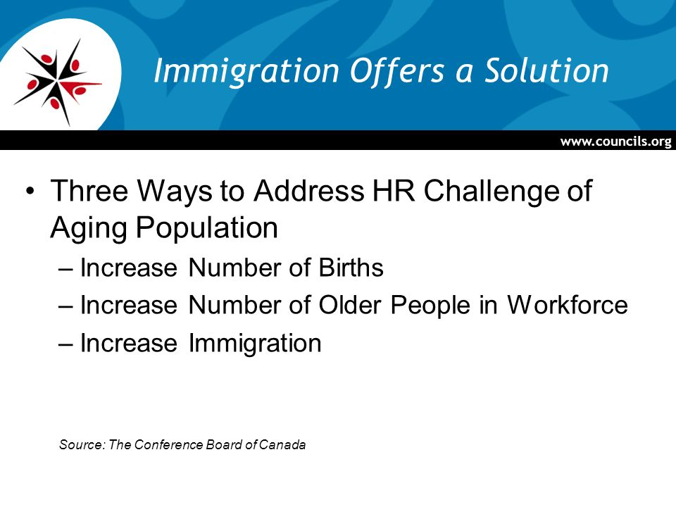 Immigration Offers a Solution Three Ways to Address HR Challenge of Aging Population –Increase Number of Births –Increase Number of Older People in Workforce –Increase Immigration Source: The Conference Board of Canada