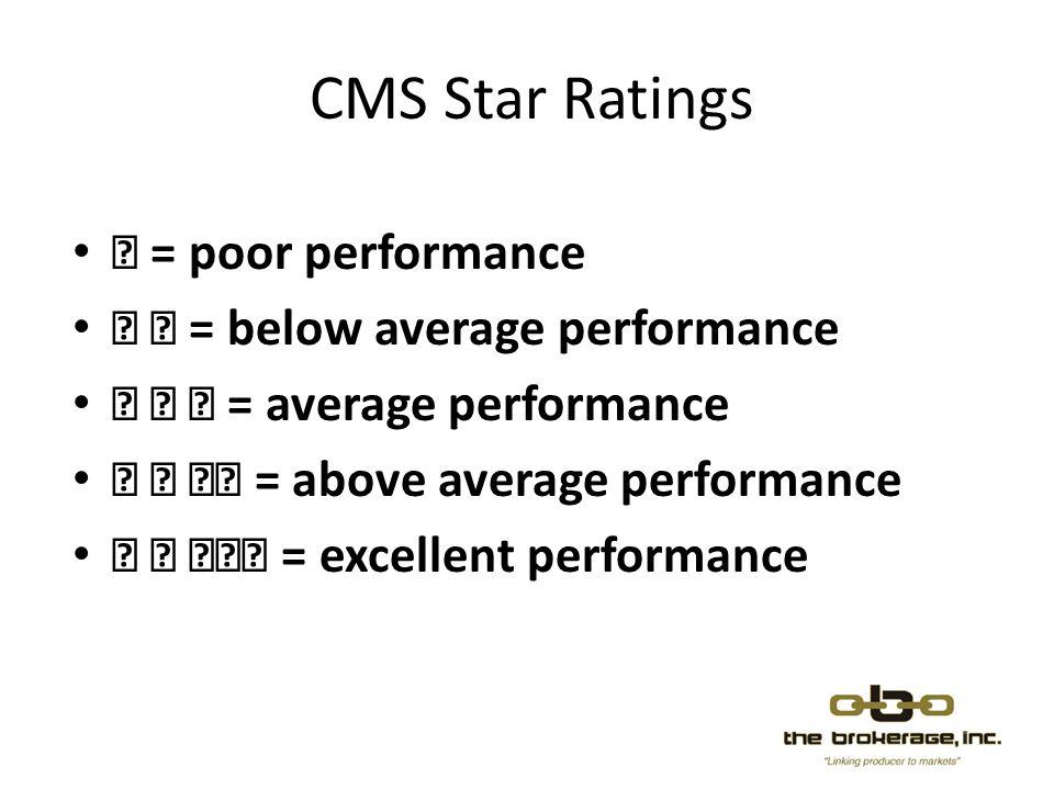 CMS Star Ratings = poor performance = below average performance = average performance = above average performance = excellent performance