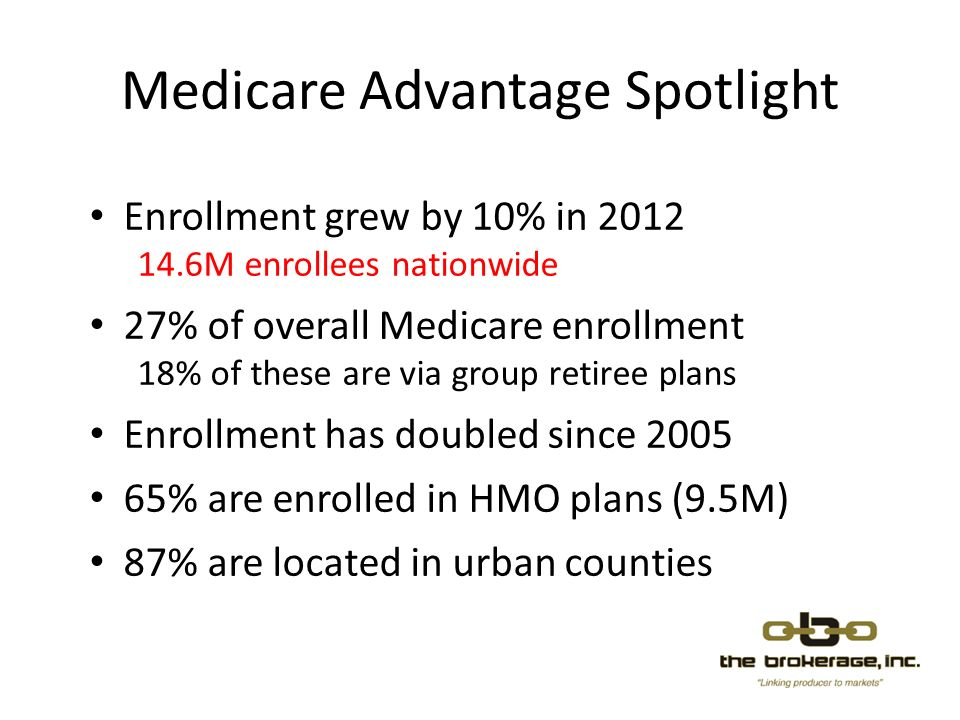 Medicare Advantage Spotlight Enrollment grew by 10% in 2012 14.6M enrollees nationwide 27% of overall Medicare enrollment 18% of these are via group retiree plans Enrollment has doubled since 2005 65% are enrolled in HMO plans (9.5M) 87% are located in urban counties