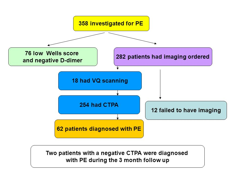 358 investigated for PE 76 low Wells score and negative D-dimer 18 had VQ scanning 254 had CTPA 12 failed to have imaging 282 patients had imaging ord