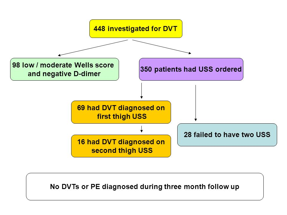 448 investigated for DVT 98 low / moderate Wells score and negative D-dimer 69 had DVT diagnosed on first thigh USS 16 had DVT diagnosed on second thi