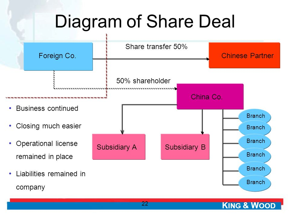 K ING & W OOD 22 Diagram of Share Deal Foreign Co.