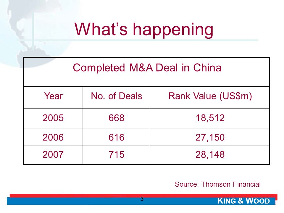 K ING & W OOD 3 Whats happening Completed M&A Deal in China YearNo. of DealsRank Value (US$m) 200566818,512 200661627,150 200771528,148 Source: Thomso