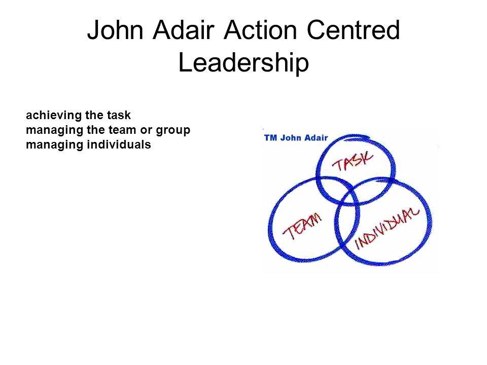 John Adair Action Centred Leadership achieving the task managing the team or group managing individuals
