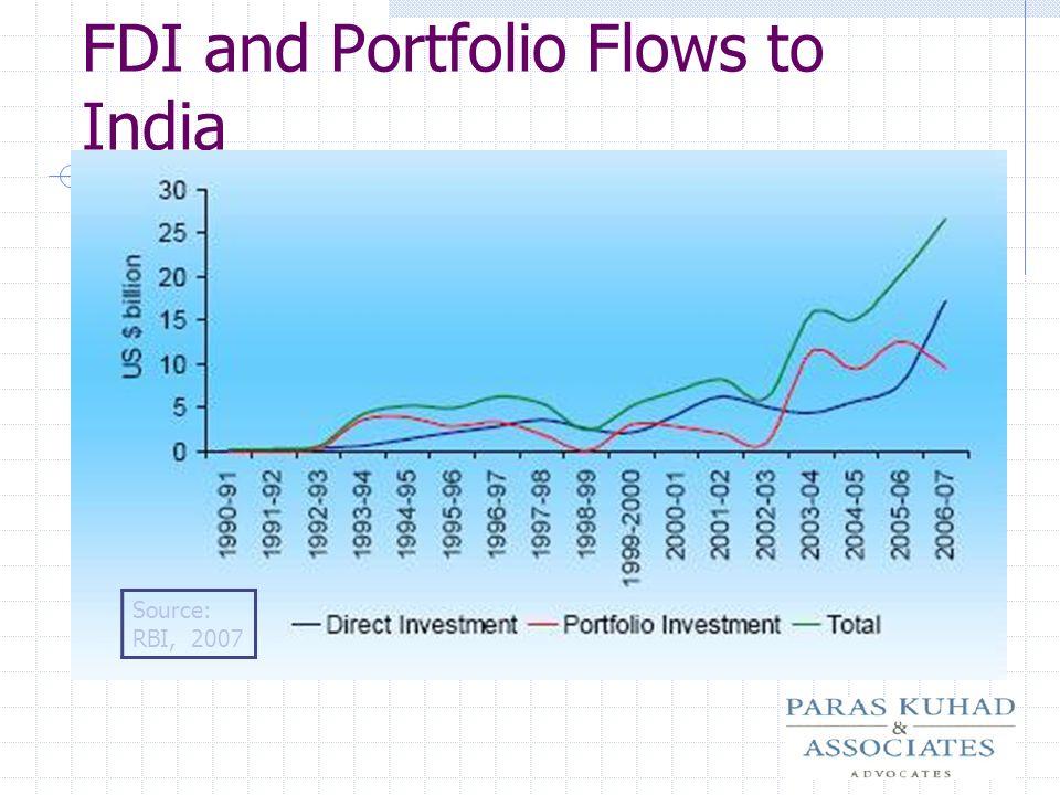FDI and Portfolio Flows to India Source: RBI, 2007