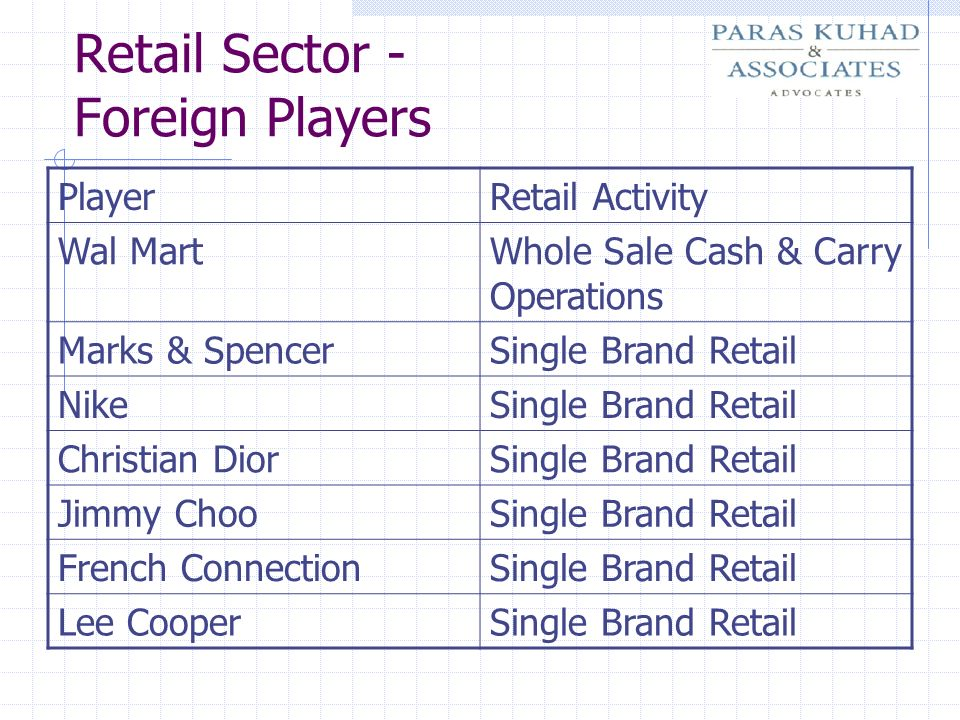 Retail Sector - Foreign Players PlayerRetail Activity Wal MartWhole Sale Cash & Carry Operations Marks & SpencerSingle Brand Retail NikeSingle Brand R