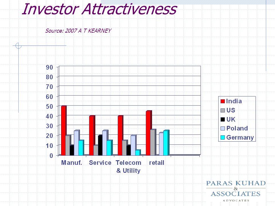 Investor Attractiveness Source: 2007 A T KEARNEY