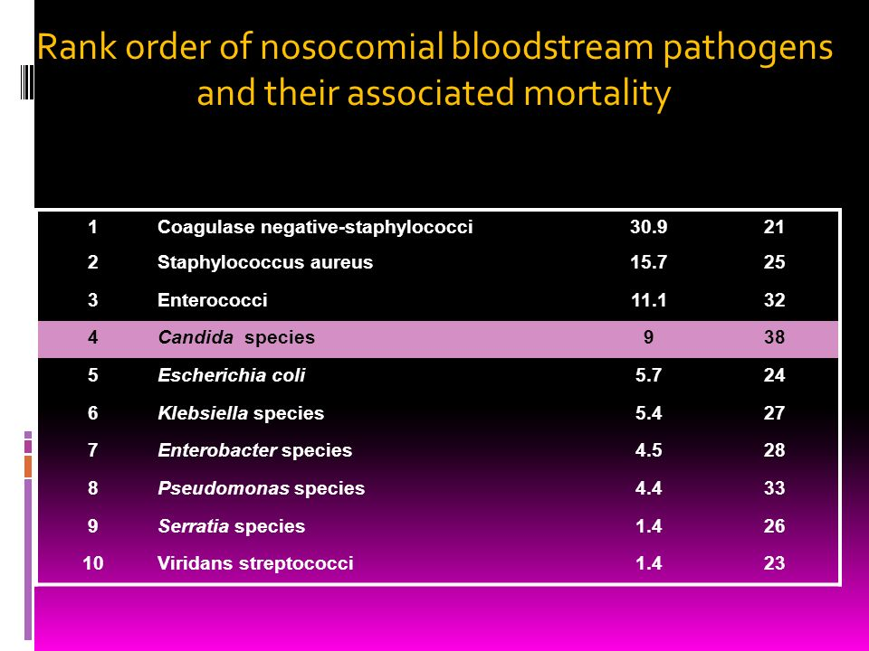 Rank order of nosocomial bloodstream pathogens and their associated mortality 1Coagulase negative-staphylococci30.921 2Staphylococcus aureus15.725 3En