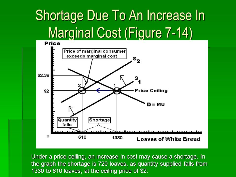 Shortage Due To An Increase In Marginal Cost (Figure 7-14) Under a price ceiling, an increase in cost may cause a shortage.In the graph the shortage i