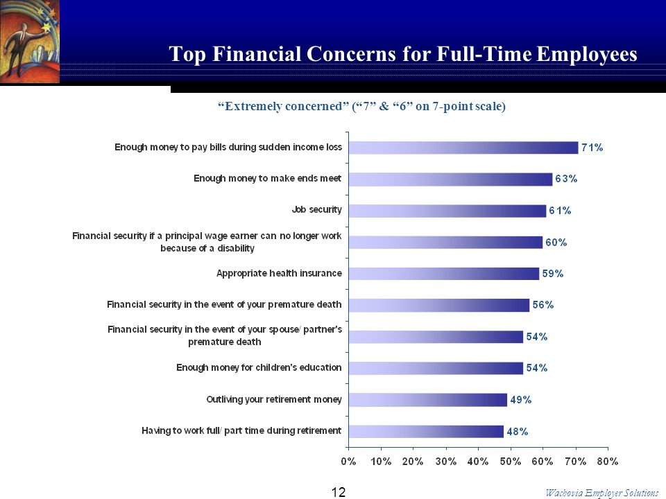 Wachovia Employer Solutions 12 Top Financial Concerns for Full-Time Employees Extremely concerned (7 & 6 on 7-point scale)