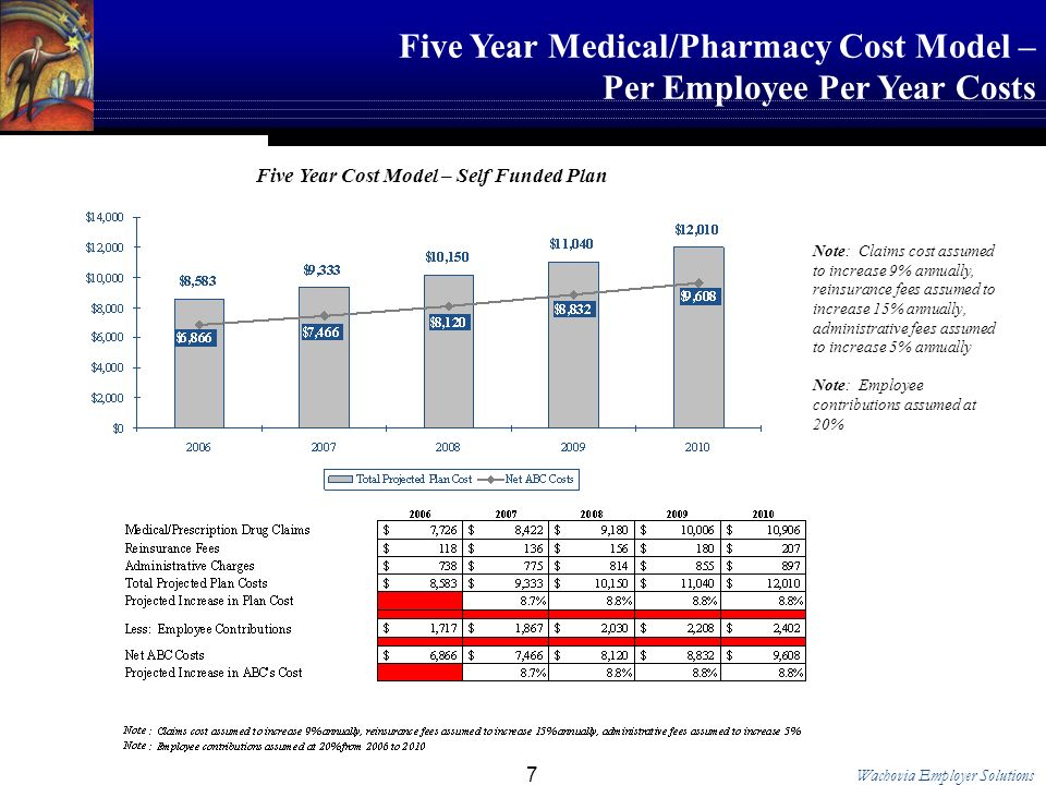 Wachovia Employer Solutions 7 Five Year Medical/Pharmacy Cost Model – Per Employee Per Year Costs Five Year Cost Model – Self Funded Plan Note: Claims cost assumed to increase 9% annually, reinsurance fees assumed to increase 15% annually, administrative fees assumed to increase 5% annually Note: Employee contributions assumed at 20%