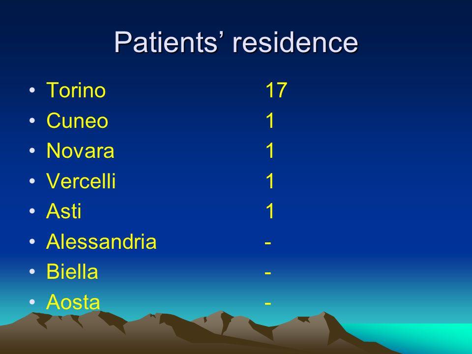 Patients residence Torino17 Cuneo1 Novara1 Vercelli1 Asti1 Alessandria- Biella- Aosta-