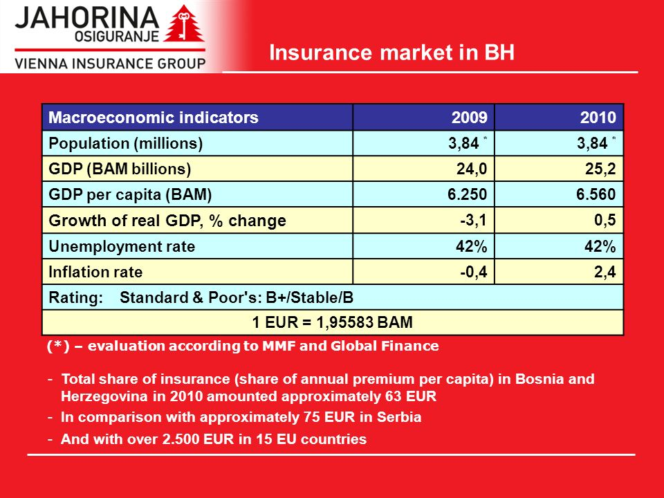 Insurance market in BH Macroeconomic indicators Population (millions)3,84 * GDP (BAM billions)24,024,025,225,2 GDP per capita (BAM) Growth of real GDP, % change -3,10,5 Unemployment rate42% Inflation rate-0,42,4 Rating: Standard & Poor s: B+/Stable/B 1 EUR = 1,95583 BAM (*) – evaluation according to MMF and Global Finance -Total share of insurance (share of annual premium per capita) in Bosnia and Herzegovina in 2010 amounted approximately 63 EUR -In comparison with approximately 75 EUR in Serbia -And with over EUR in 15 EU countries