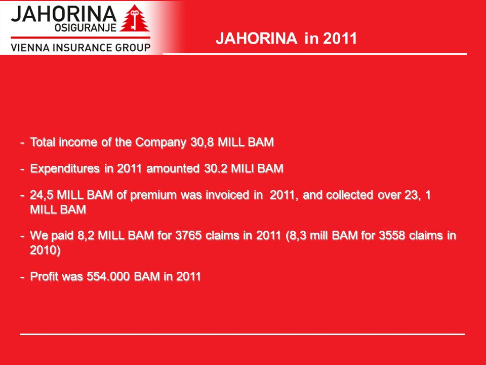 JAHORINA in Total income of the Company 30,8 MILL BAM -Expenditures in 2011 amounted 30.2 MILl BAM -24,5 MILL BAM of premium was invoiced in 2011, and collected over 23, 1 MILL BAM -We paid 8,2 MILL BAM for 3765 claims in 2011 (8,3 mill BAM for 3558 claims in 2010) -Profit was BAM in 2011
