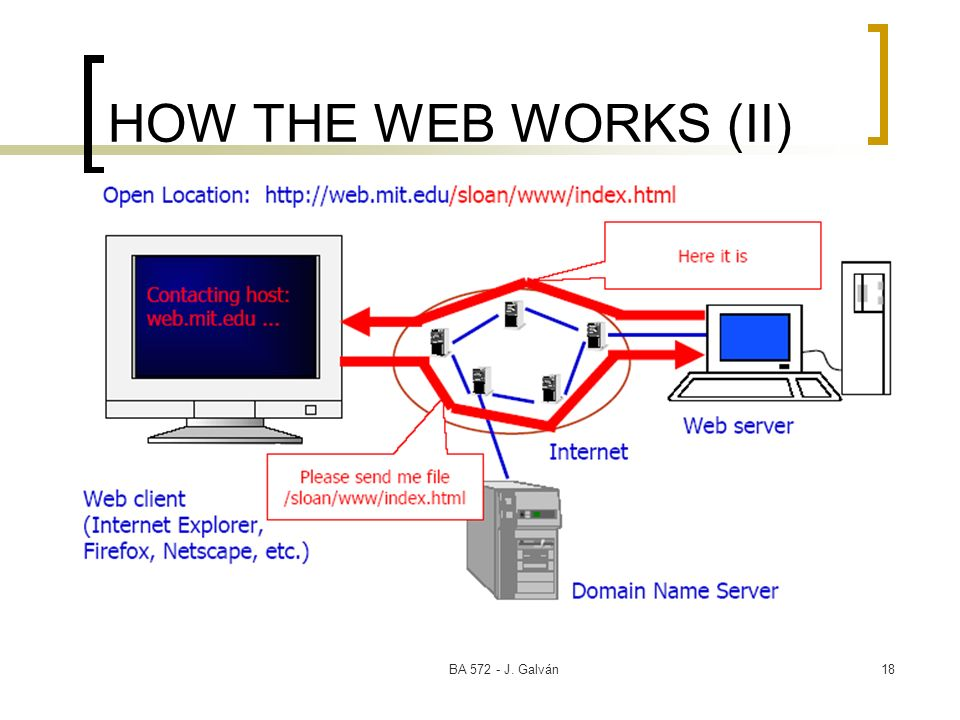 BA 572 - J. Galván18 HOW THE WEB WORKS (II)