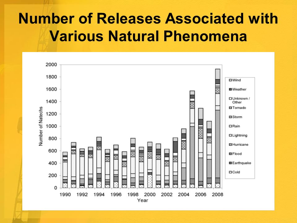 Number of Releases Associated with Various Natural Phenomena