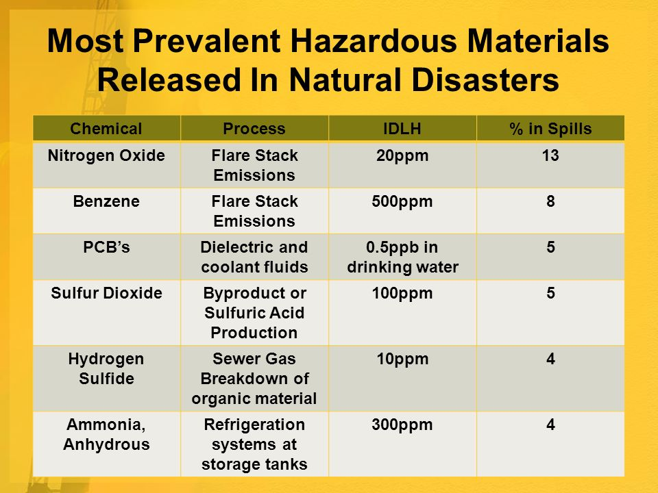 Most Prevalent Hazardous Materials Released In Natural Disasters ChemicalProcessIDLH% in Spills Nitrogen OxideFlare Stack Emissions 20ppm13 BenzeneFlare Stack Emissions 500ppm8 PCBsDielectric and coolant fluids 0.5ppb in drinking water 5 Sulfur DioxideByproduct or Sulfuric Acid Production 100ppm5 Hydrogen Sulfide Sewer Gas Breakdown of organic material 10ppm4 Ammonia, Anhydrous Refrigeration systems at storage tanks 300ppm4
