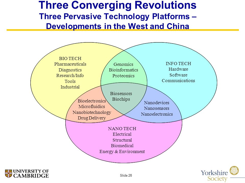 Slide 28 Three Converging Revolutions Three Pervasive Technology Platforms – Developments in the West and China BIO TECH Pharmaceuticals Diagnostics Research/Info Tools Industrial Genomics Bioinformatics Proteomics INFO TECH Hardware Software Communications NANO TECH Electrical Structural Biomedical Energy & Environment Biosensors Biochips Bioelectronics Microfluidics Nanobiotechnology Drug Delivery Nanodevices Nanosensors Nanoelectronics