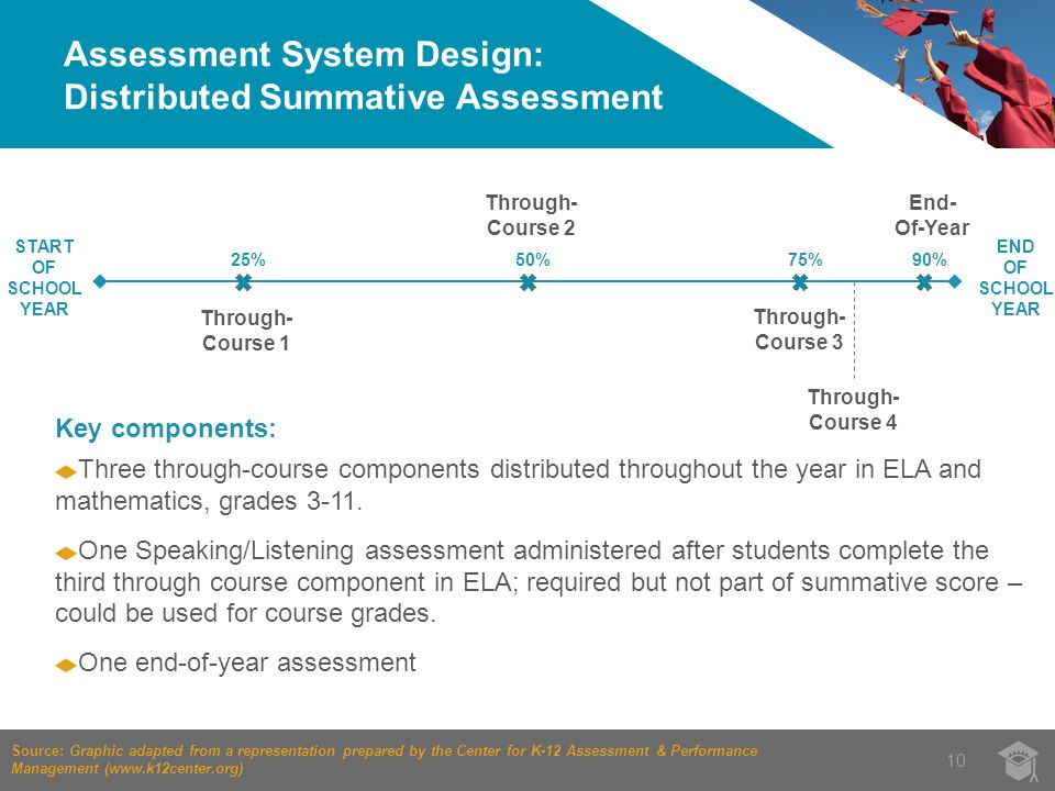 Assessment System Design: Distributed Summative Assessment 10 START OF SCHOOL YEAR END OF SCHOOL YEAR Through- Course 1 Through- Course 2 25%50% Through- Course 3 75% Through- Course 4 90% End- Of-Year Source: Graphic adapted from a representation prepared by the Center for K-12 Assessment & Performance Management (  Key components: Three through-course components distributed throughout the year in ELA and mathematics, grades 3-11.