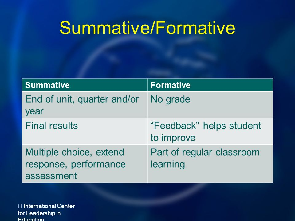 Summative/Formative SummativeFormative End of unit, quarter and/or year No grade Final resultsFeedback helps student to improve Multiple choice, extend response, performance assessment Part of regular classroom learning International Center for Leadership in Education