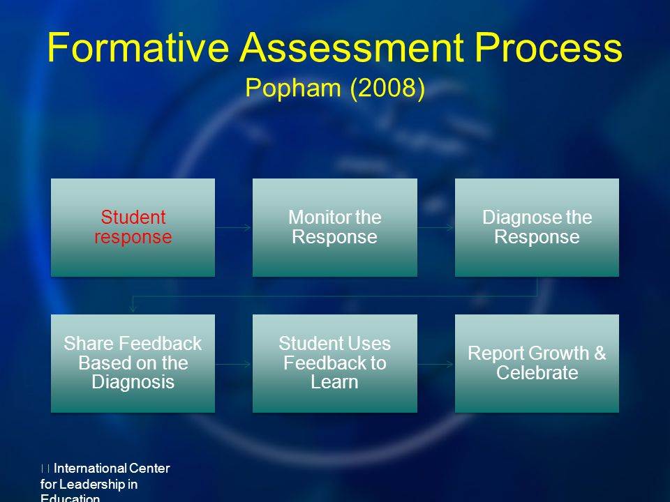Formative Assessment Process Popham (2008) Student response Monitor the Response Diagnose the Response Share Feedback Based on the Diagnosis Student Uses Feedback to Learn Report Growth & Celebrate International Center for Leadership in Education