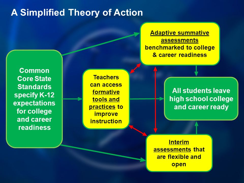 All students leave high school college and career ready Adaptive summative assessments benchmarked to college & career readiness Common Core State Standards specify K-12 expectations for college and career readiness Teachers can access formative tools and practices to improve instruction Interim assessments that are flexible and open A Simplified Theory of Action