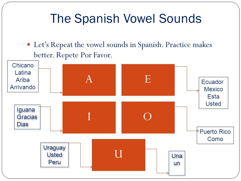 Spanish Resource Web links Below are my favorite resources for understanding Spanish to English conversions.