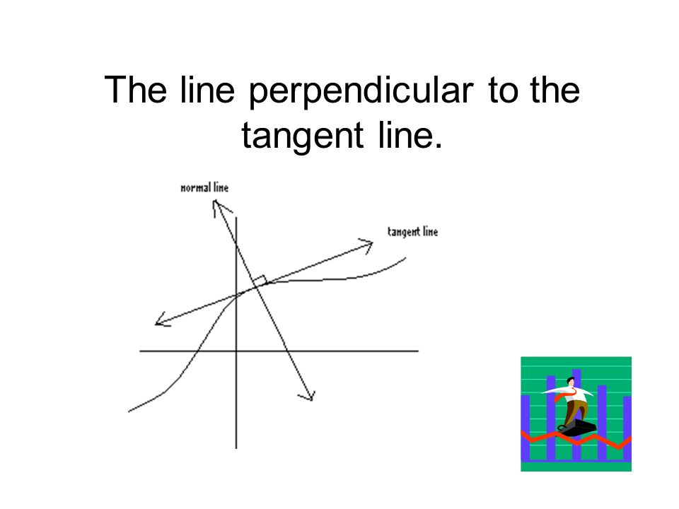 The line perpendicular to the tangent line.