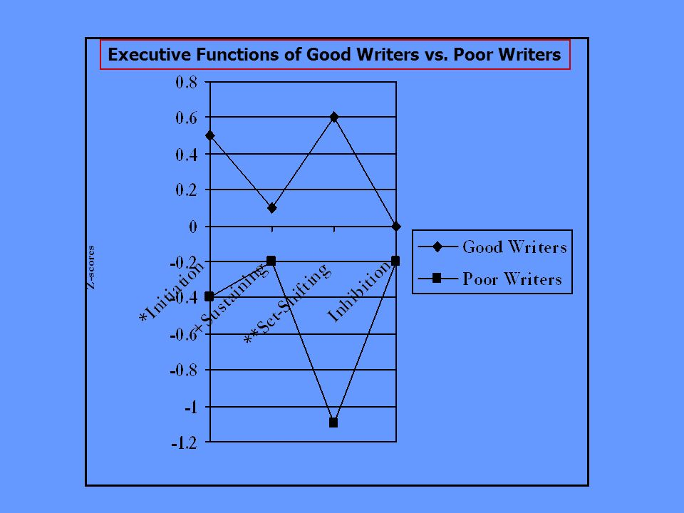 Z-scores Executive Functions of Good Writers vs. Poor Writers