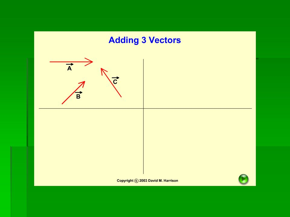 Characteristic of Vectors addition