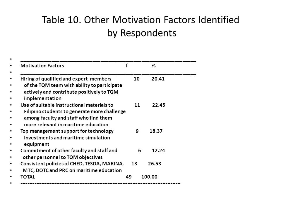 Table 10. Other Motivation Factors Identified by Respondents ________________________________________________________________ Motivation Factors f % _