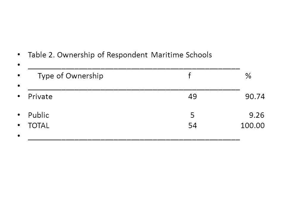 Table 2. Ownership of Respondent Maritime Schools _________________________________________________ Type of Ownership f% _____________________________