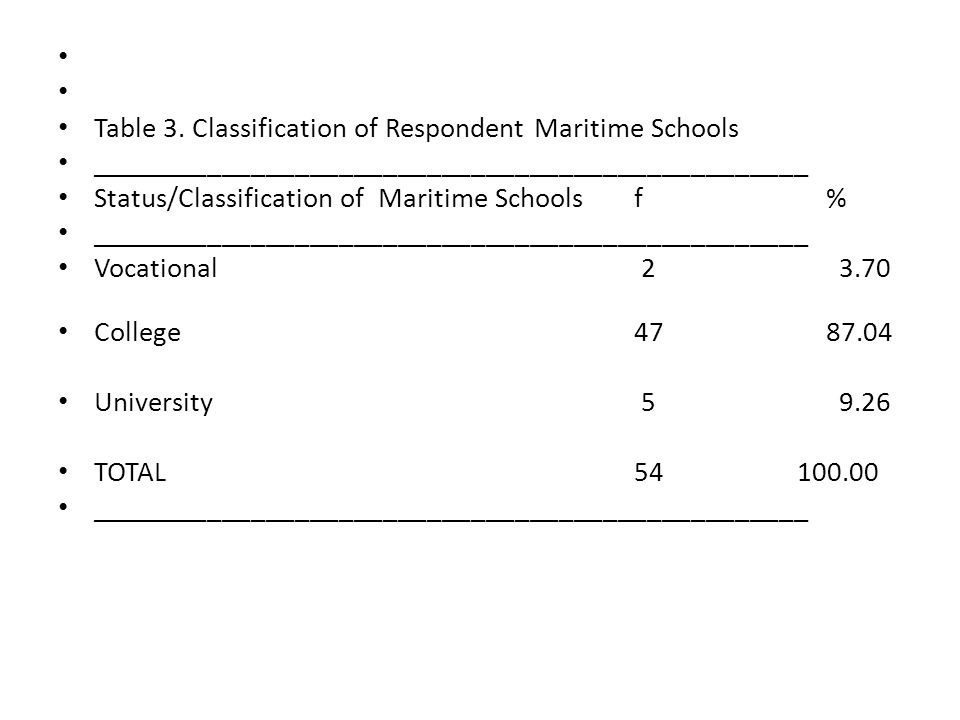 Table 3. Classification of Respondent Maritime Schools _________________________________________________ Status/Classification of Maritime Schools f%