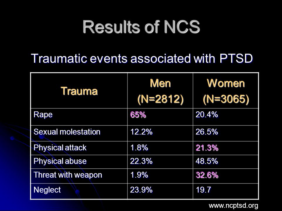 Results of NCS Traumatic events associated with PTSD Traumatic events associated with PTSD TraumaMen(N=2812)Women(N=3065) Rape65%20.4% Sexual molestation 12.2%26.5% Physical attack 1.8%21.3% Physical abuse 22.3%48.5% Threat with weapon 1.9%32.6% Neglect23.9%19.7 www.ncptsd.org